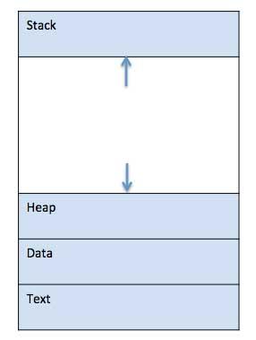 process_components